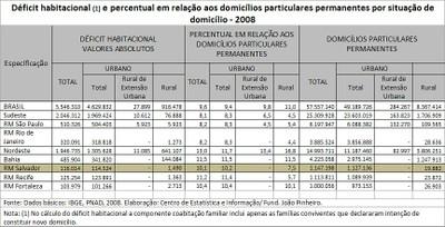 Déficit habitacional e percentual em relação aos domicílios permanentes (2008)
