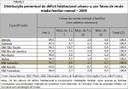 Distribuição percentual do déficit habitacional por faixas de renda (2008)