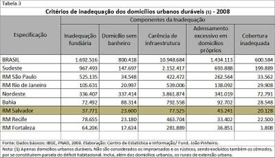 Tabela 3 - Critérios de inadequação dos domicílios urbanos duráveis (2008)