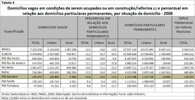 Tabela 4 - Domicílios vagos em condições de serem ocupados ou em construção-reforma  (2008)